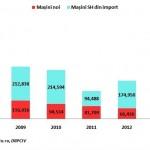 Înmatriculările de maşini noi în 2013 – 20% din nivelul din 2008