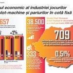 Industria jocurilor de noroc continuă să aibă un impact important asupra economiei