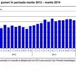 Şomajul s-a menţinut la 7,2%, în martie