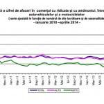 Afacerile din comerţul cu autovehicule, în creştere cu 3,9%, în aprilie