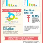 Ce job-uri caută românii în străinătate?