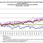 Afacerile din serviciile prestate companiilor au crescut în luna mai