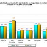 Numărul autortizaţiilor de construire pentru clădiri rezidenţiale, în scădere