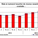 Numărul locurilor de muncă vacante, în scădere în trimestrul al doilea