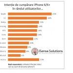 Intenția de cumpărare pentru modele iPhone 6, influențată de problemele de îndoire