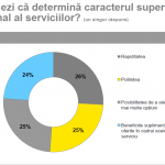 Serviciile de calitate superioară, destul de rare în România