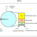 Resursele de energie primară în creştere, în perioada ianuarie-august 2014