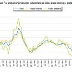 Preţurile producţiei industriale, în scădere în august
