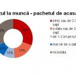 Câţi bani alocă românii pentru mesele de la serviciu