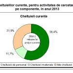 România a cheltuit 2,4 miliarde lei pentru activitatea de cercetare-dezvoltare, în 2013