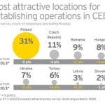 România, printre destinațiile cele mai atractive pentru investițiile străine