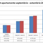 Preţurile apartamentelor au crescut în octombrie