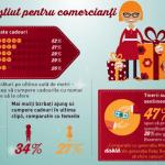 MasterCard: Retailerii își pot crește veniturile dacă oferă cadouri personalizate