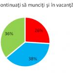 Aproape 60% dintre manageri lucrează şi în vacanţă