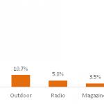 Piața de publicitate din România, pe trend ascendent
