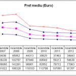 Preţurile apartamentelor, în scădere