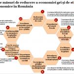 Ce măsuri economice pot conduce la creşterea veniturilor bugetare?