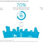 10 tendințe de consum: Oamenii s-au obișnuit cu idei care nu demult păreau SF