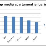 Preţurile locuinţelor cresc în Capitală, însă în provincie scăderea este accentuată