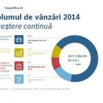 Bosch a înregistrat anul trecut vânzări de 48,9 miliarde euro