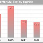 Contrabanda cu țigarete, cel mai ridicat nivel din ultimii 4 ani