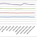 Prețurile locuințelor au avut variații nesemnificative în 2014
