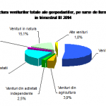 Veniturile totale ale populaţiei –  2495 pe gospodărie