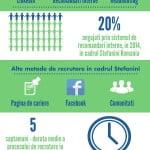 Cum se fac recrutările în companiile de IT din România?