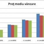 Cum au evoluat preţurile apartamentelor mari din Bucureşti?