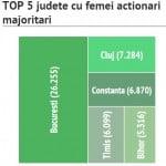 71,4 miliarde de ei, afacerile derulate în România de femei