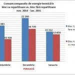 10 milioane euro, economiile realizate de bucureştenii cu repartitoare pentru căldură