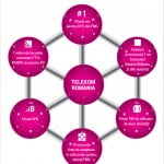 Telekom va investi în România peste 160 de milioane de euro