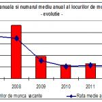 Rata medie a locurilor de muncă vacante a fost de0,89%, în 2014