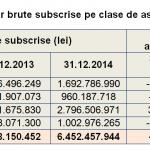 Piața asigurărilor a scăzut la 8,09 miliarde lei, în 2014