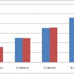 Cum au evoluat preţurile apartamentelor în februarie?