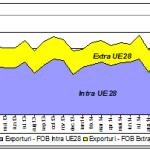 Deficitul balanţei comerciale a scăzut la 563 milioane euro