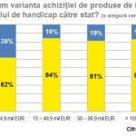 Ce facilităţi fiscale nu folosesc companiile din România?