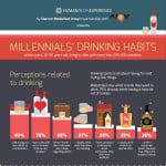 Cât de des consumă tinerii din România alcool?