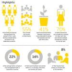 Câte afaceri de familie sunt conduse de femei, la nivel global?