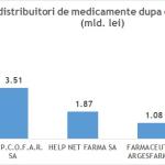 Creşteri importante pentru afacerile din domeniul farma, în ultimii 5 ani