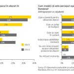 Teama de eșec pentru antreprenorii români