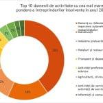 Insolvența, o problemă majoră în economia românească