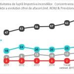 Efectul #Colectiv. Piaţa serviciilor de prevenire a incendiilor se va dubla în 2016