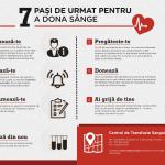 Centrul de Transfuzie Sanguină București lansează un sistem de programări online