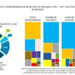 Supravieţuitorii din businessul românesc
