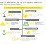 Cea mai importantă măsură fiscală pentru dezvoltarea startup-urilor