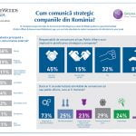 73% dintre companii doresc externalizarea activității de comunicare
