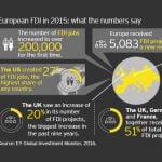 Investițiile străine directe la maximul istoric în 2015