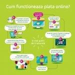 Românii cumpără din ce în ce mai multe produse online