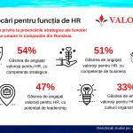 Cum adaugă HR-ul valoare în organizație?